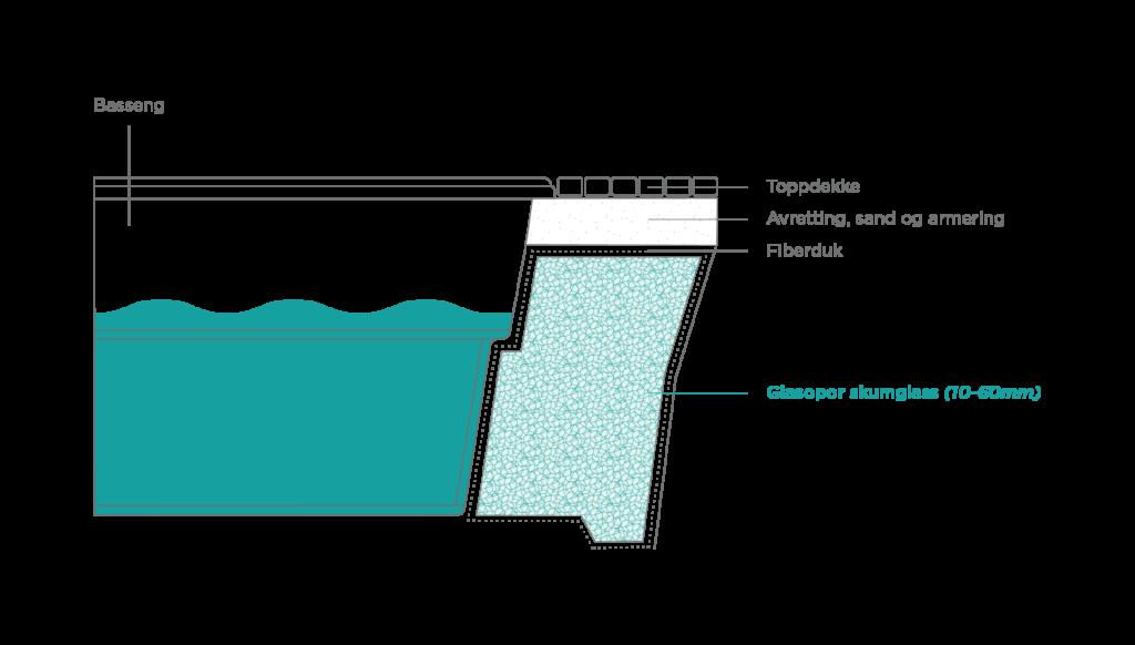 Illustrasjon av Glasopor til svømmebasseng